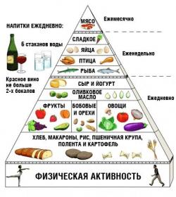 Что есть, чтобы похудеть похудение с расчётом www. Calorizator. Ru.